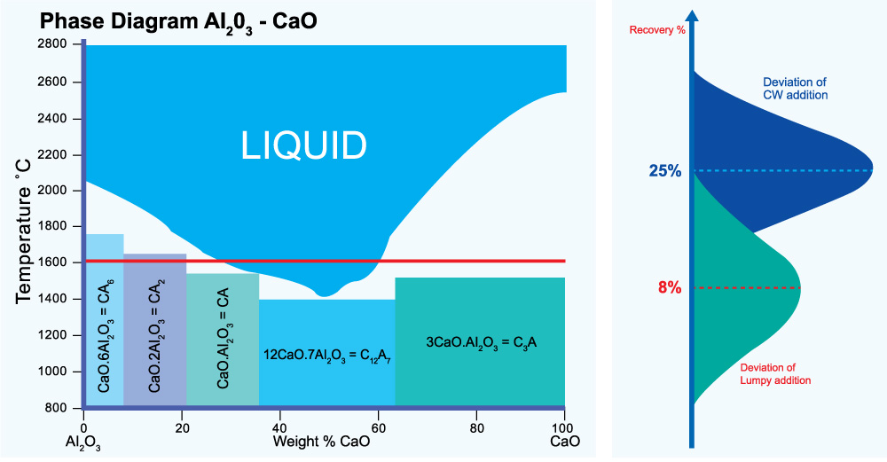 product-pure-ca-rod-phase-diagram